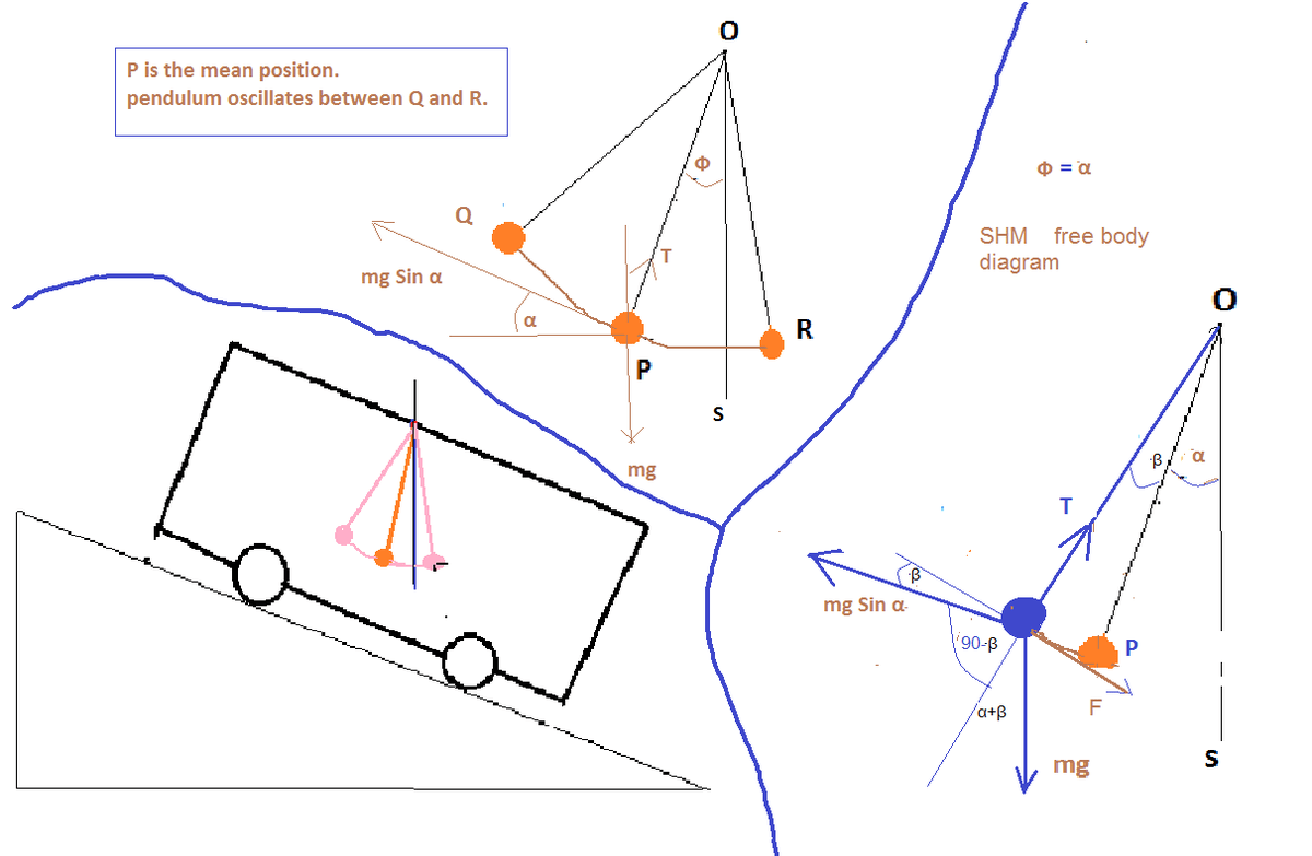 The Time Period Of Simple Pendulum Hung From A Length L