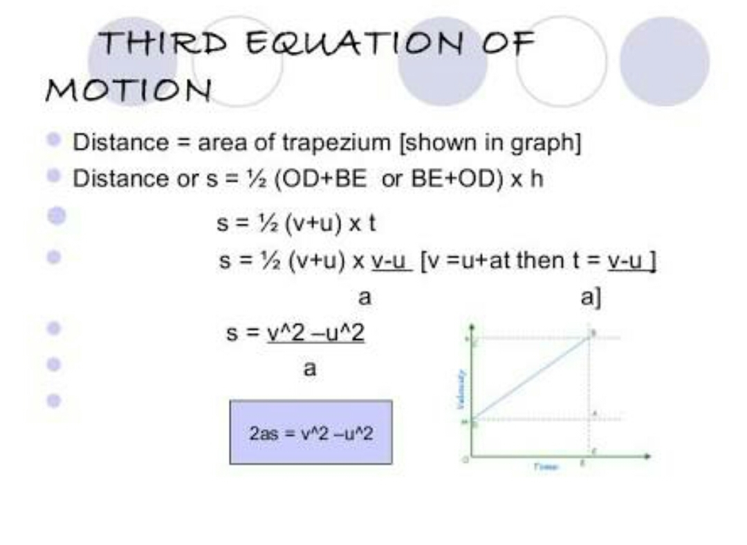 Derivation Of Equation Of Motion Graphicallly