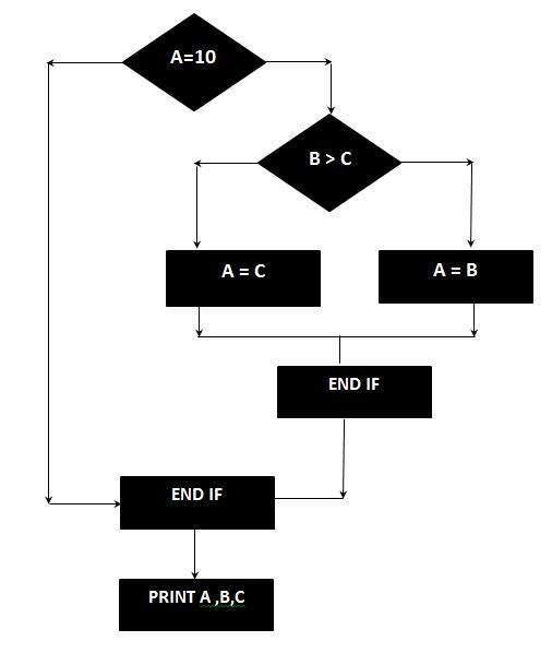 For the given program, draw the Control Flow Graph and