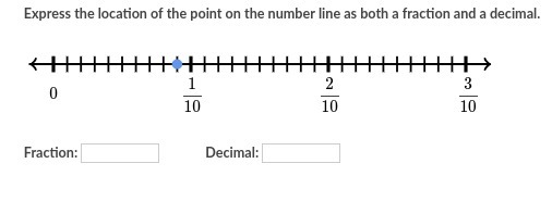 Express the location of the point on the number line as