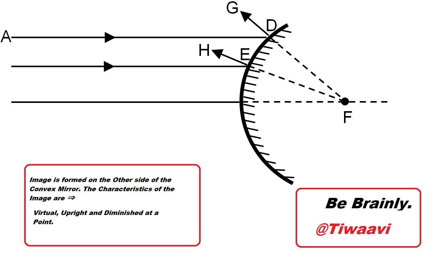 An Object Is Placed At A Distance Of 10 Centimetres From A Convex Mirror Of Focal Length 5 Cm 1