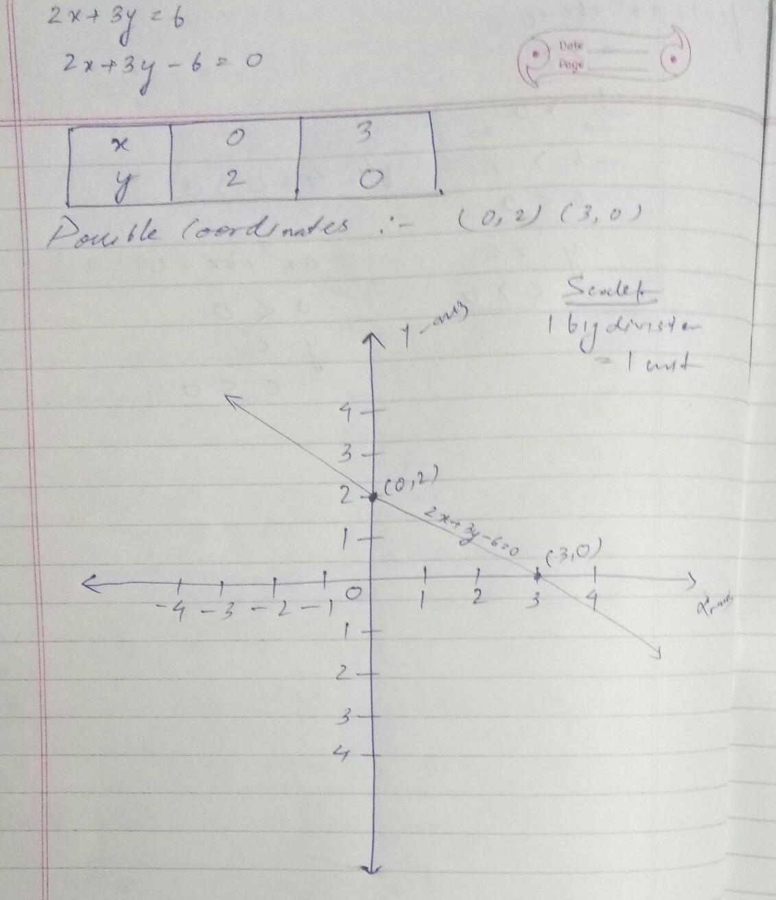 Draw The Graph Of The Linear Equation 2x 3y 6 Find Out