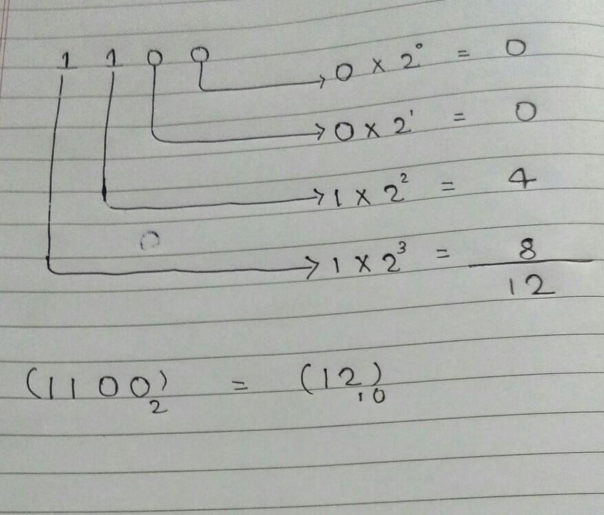 Equivalent decimal number of the binary number(1100)2 is