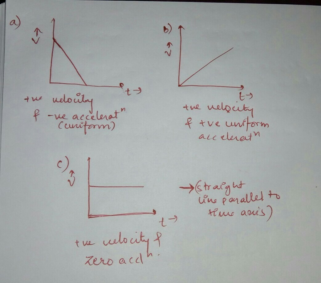 Draw A Velocity Time Graph For The Motion Of Object Having