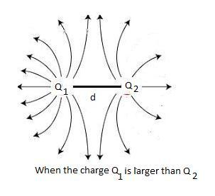 sketch the electric field lines for two point charges Q1