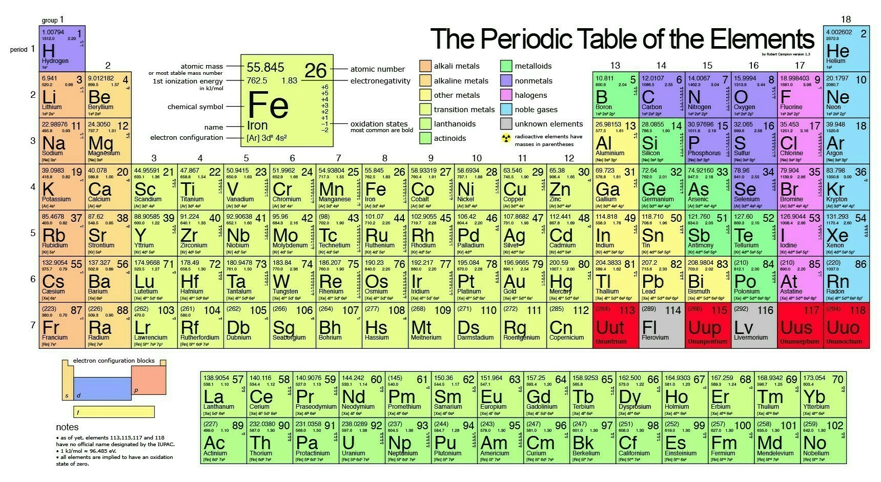 Classify The First 20 Elements Into Metals And Nonmetals