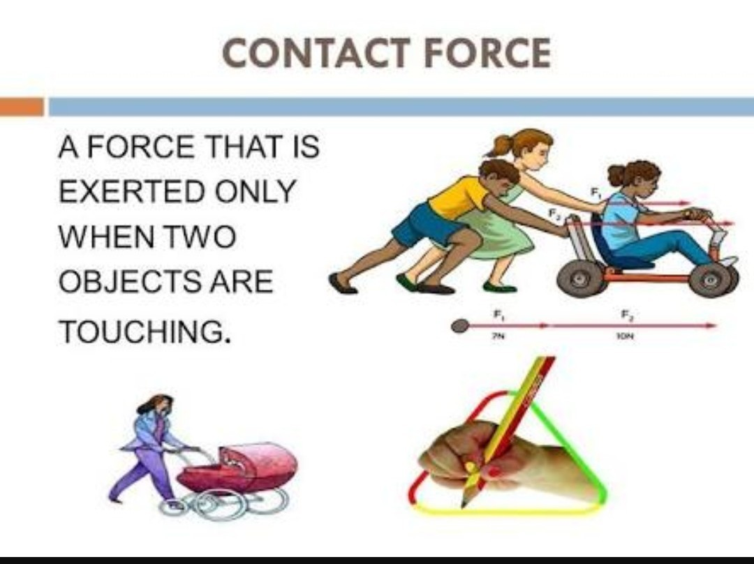 Contact Force Images