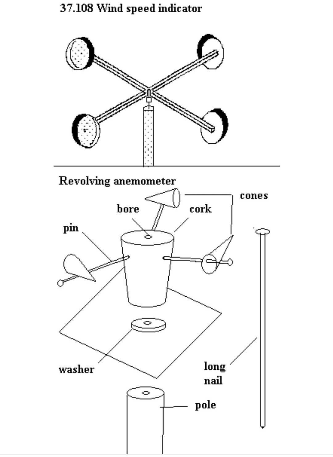 Anemometer Labelled Diagram Inner Parts Should Not Be