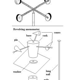 diagram of cup anemometer wiring diagram blog sketch diagram of anemometer anemometer labelled diagram inner [ 1080 x 1482 Pixel ]