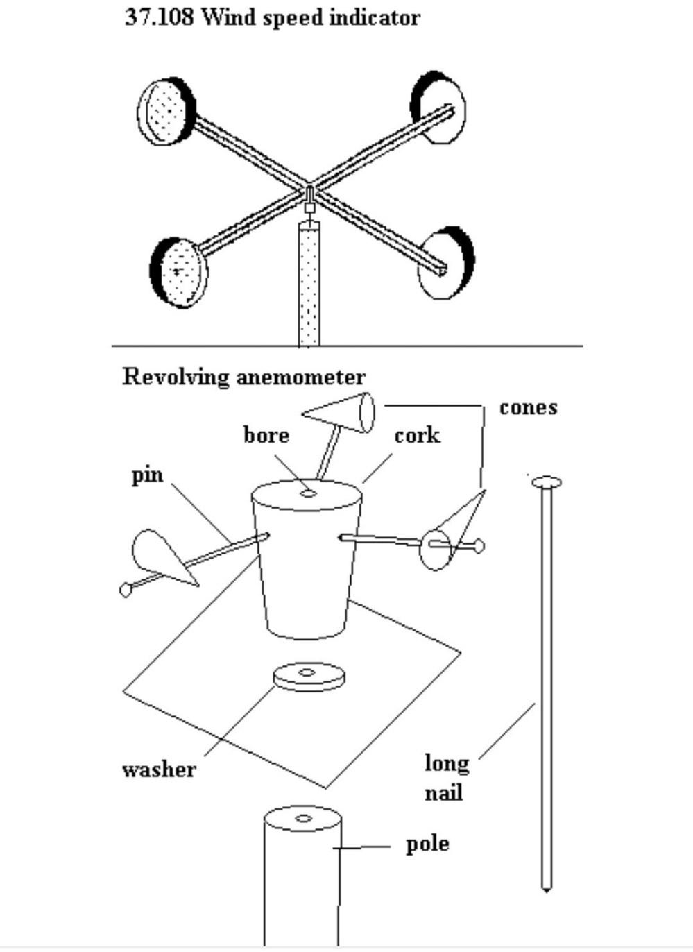 medium resolution of diagram of cup anemometer wiring diagram blog sketch diagram of anemometer anemometer labelled diagram inner