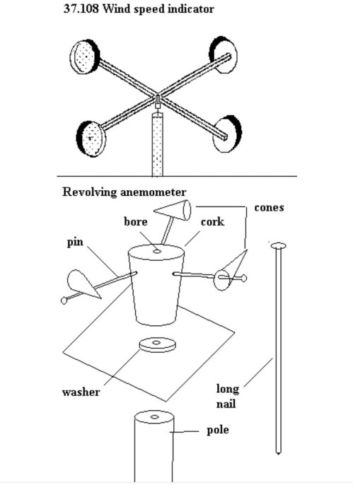 small resolution of diagram of cup anemometer wiring diagram blog sketch diagram of anemometer anemometer labelled diagram inner