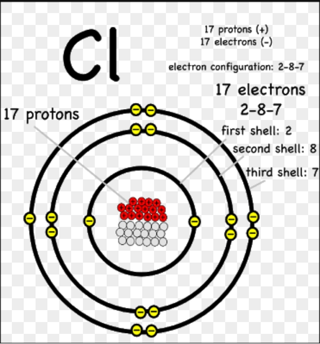 Draw Atomic Structure Of Chlorine