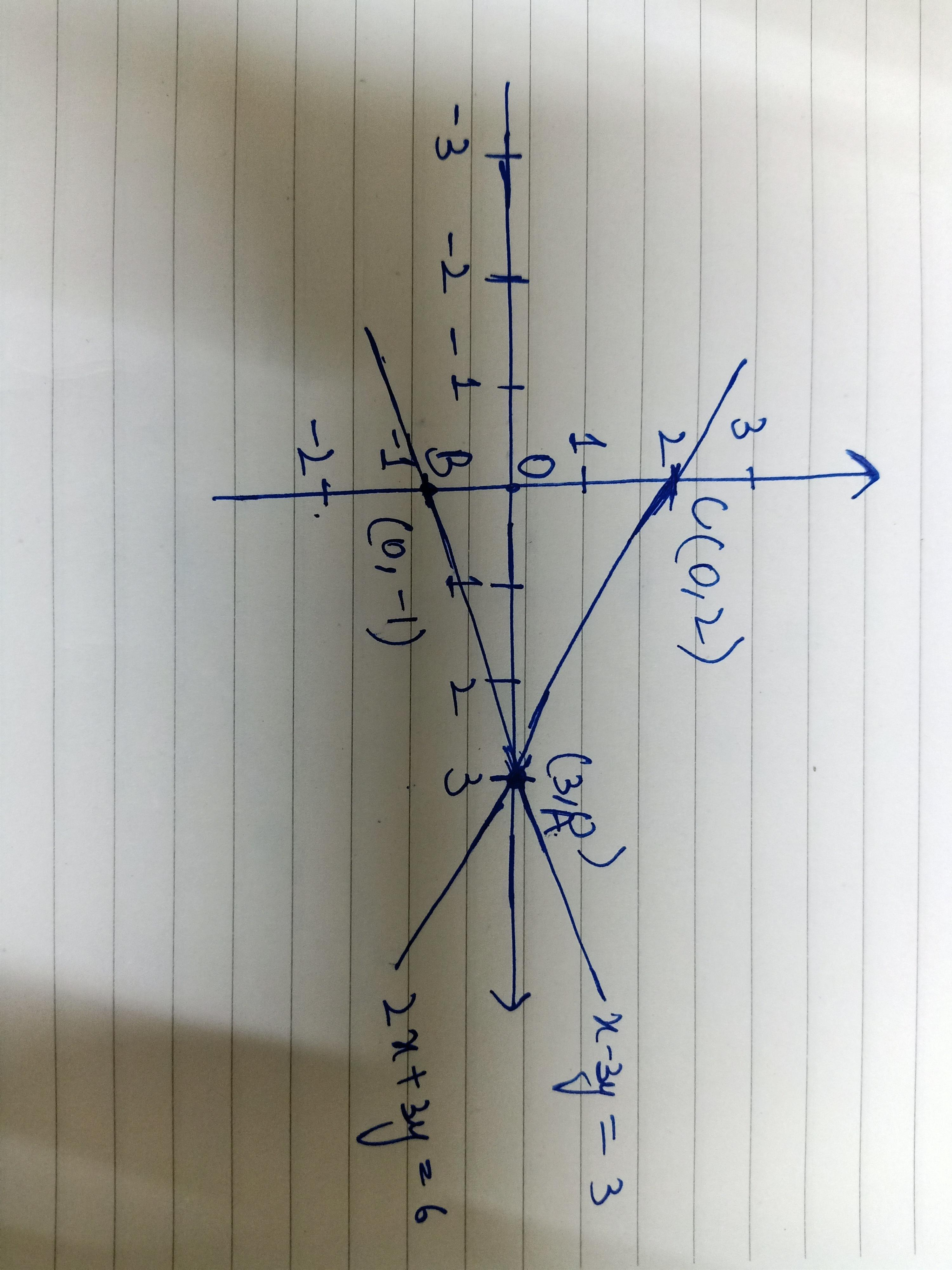 Solve Graphically The Following System Of Linear Equations