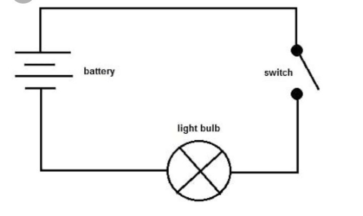 draw a open and closed circuit with battery,switch,bulb