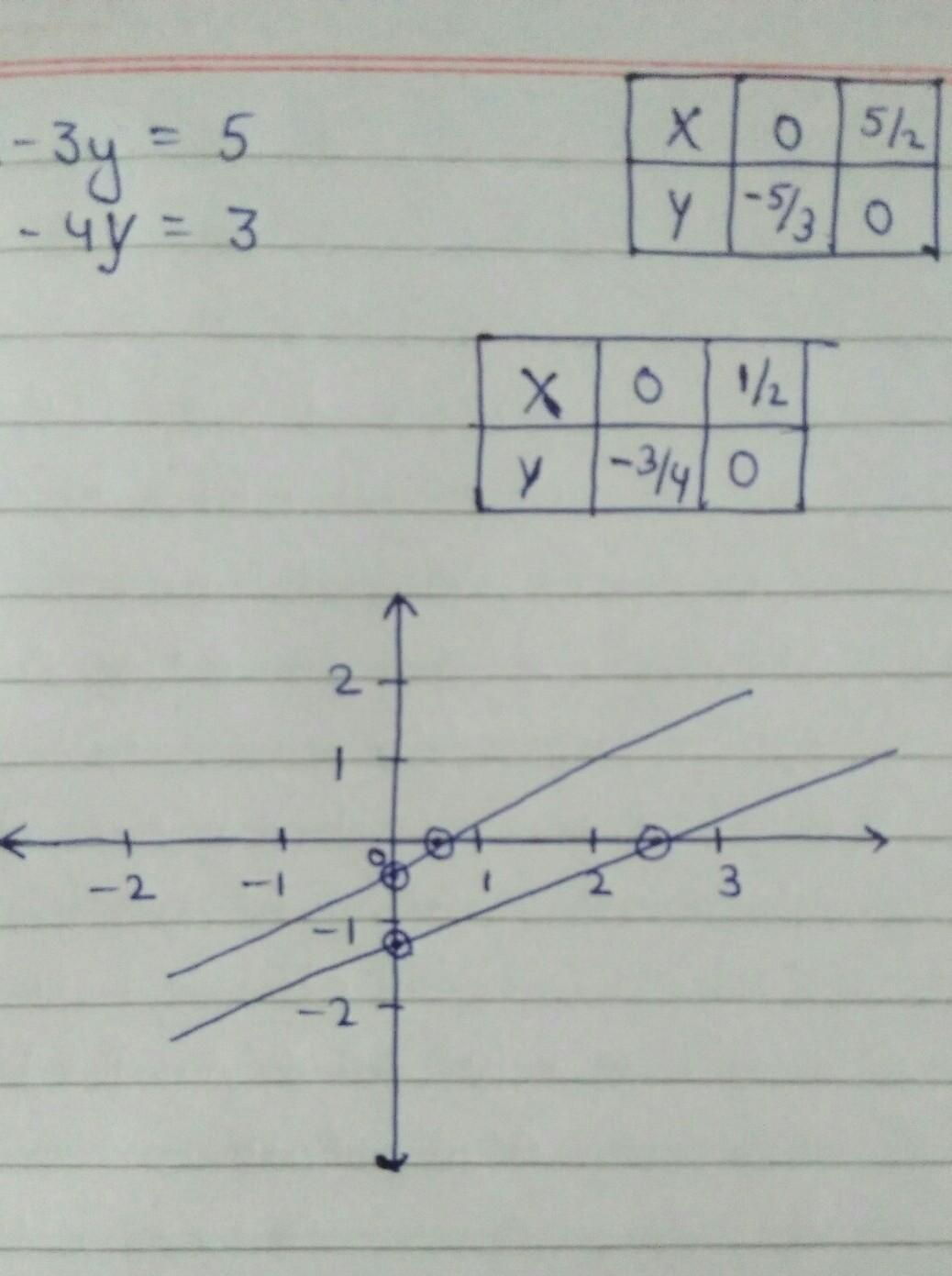 Show Graphically That The System Of Linear Equations Has