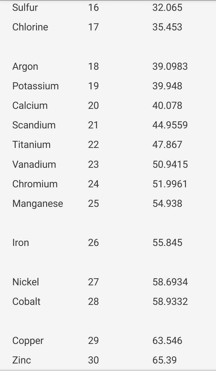 Atomic number and their electronic configuration for first