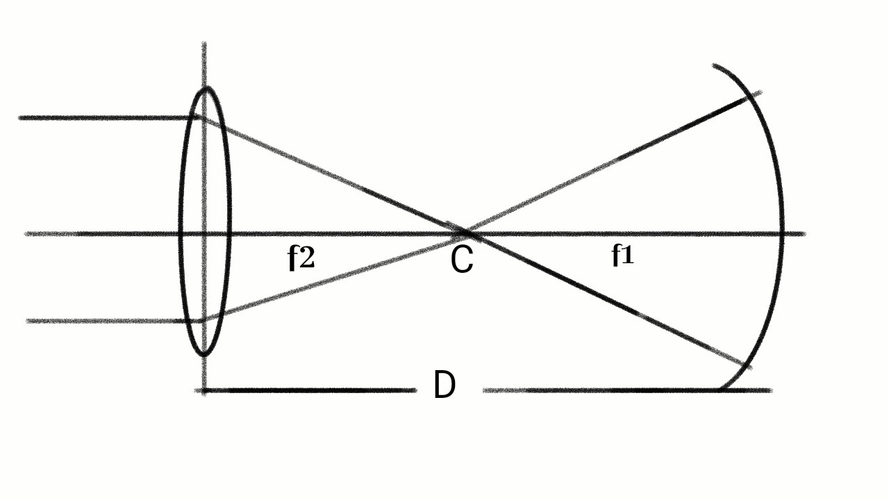 A concave mirror of focal length 'f1' is placed at a