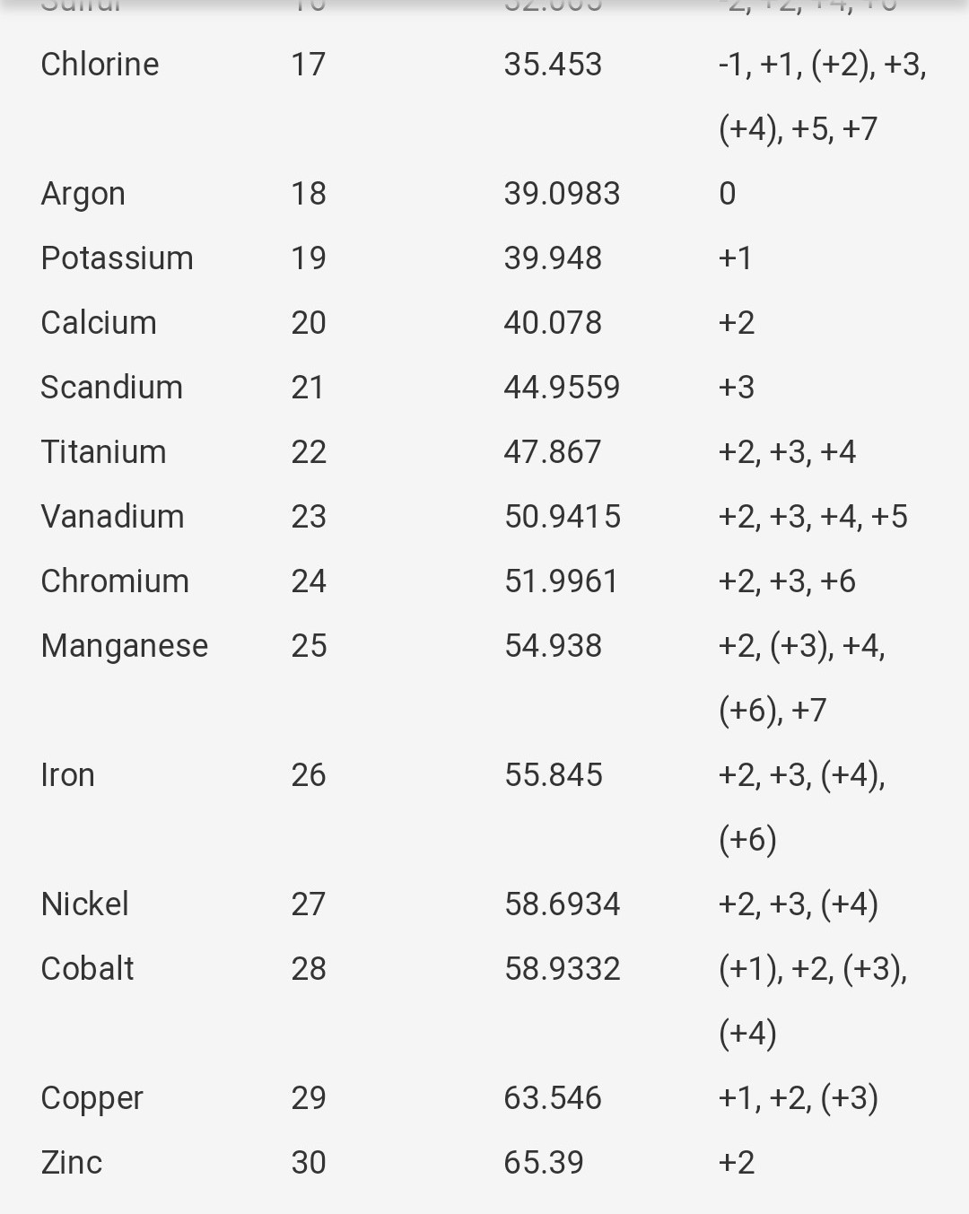 Chemistry Atomic Number And Mass Number Of Elements From 1