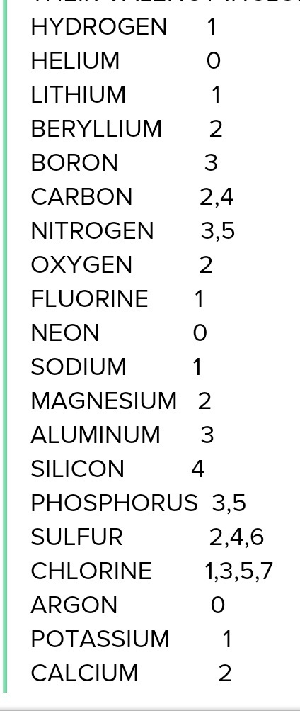 What is the valency of magnesium with atomic number 12 and