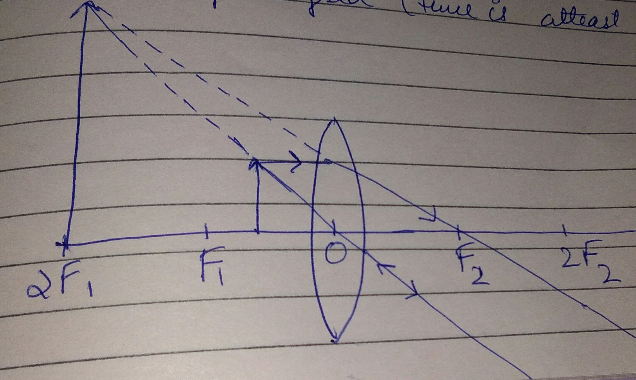 Draw The Ray Diagram To Show How A Magnified Erect And