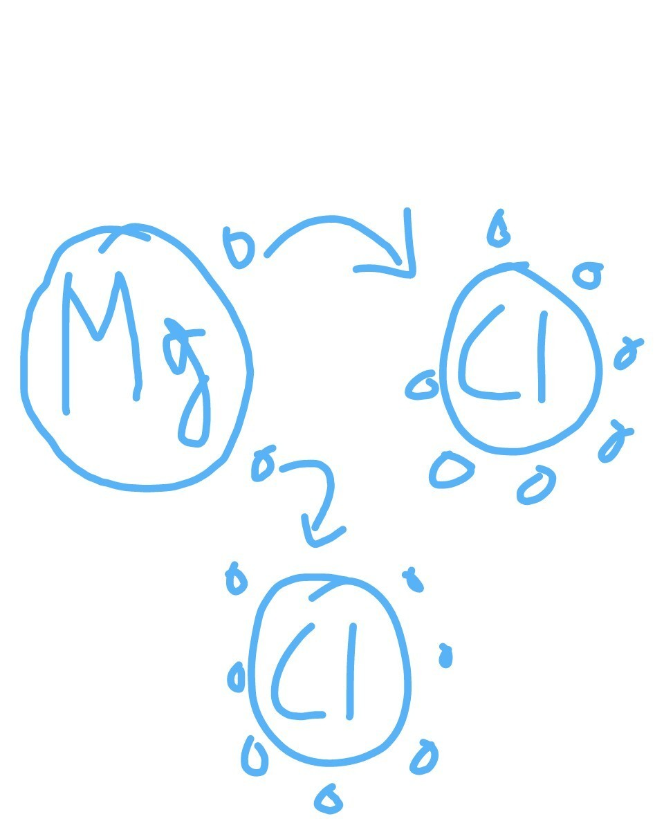 Magnesium Electron Dot Diagram : magnesium, electron, diagram, Write, Electron, Structure, Formation, Magnesium, Chloride, Brainly.in