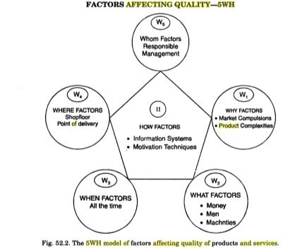 5wh model of factor affecting quality of product and