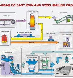 cast iron plant diagram wiring diagram dat cast iron flow diagram wiring diagrams one cast iron [ 3514 x 2507 Pixel ]