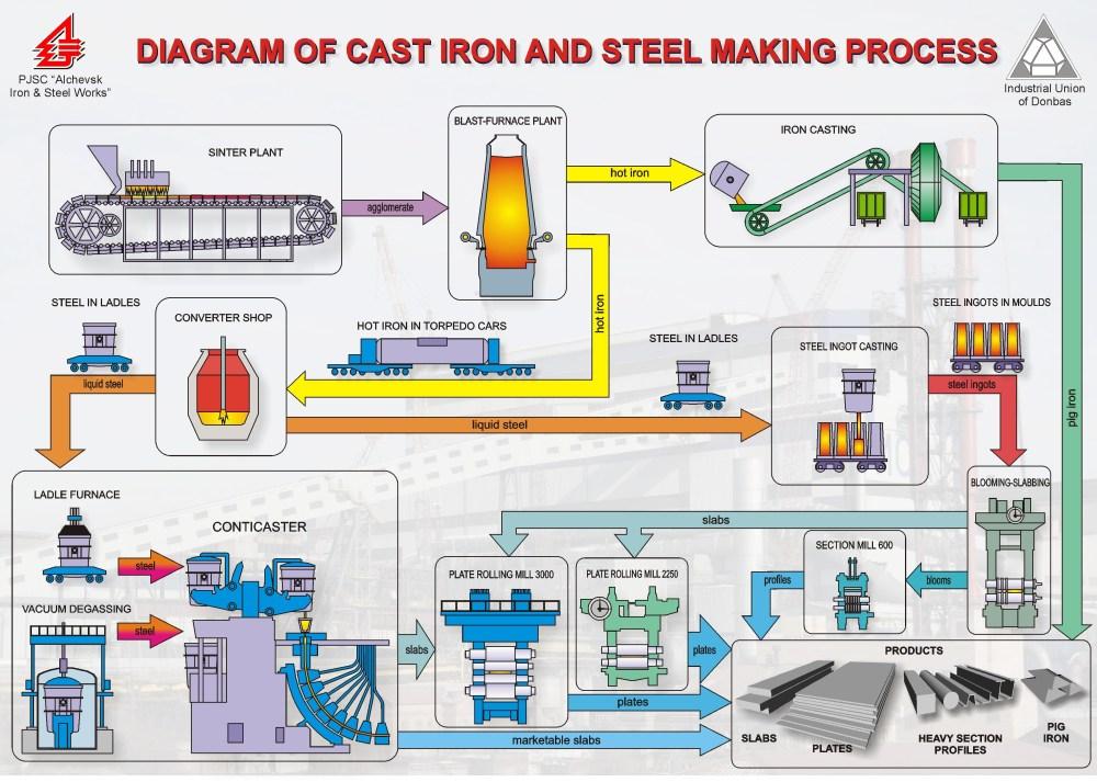 medium resolution of cast iron plant diagram wiring diagram dat cast iron flow diagram wiring diagrams one cast iron
