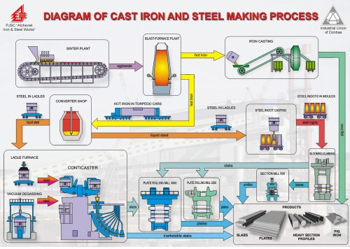 small resolution of cast iron plant diagram wiring diagram dat cast iron flow diagram wiring diagrams one cast iron