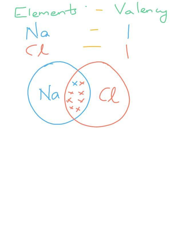 Lewis Dot Structure Of Nacl : lewis, structure, Electron, Structure, Brainly.in