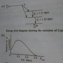 Energy Level Diagram Of Co Rj45 Cable Wiring Q A Draw The Showing Emission