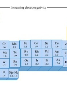 Element with electronegativity value hydride nature brainly in also chart of elements hobit fullring rh