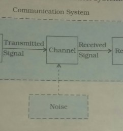 this is representing communication system [ 4608 x 1590 Pixel ]
