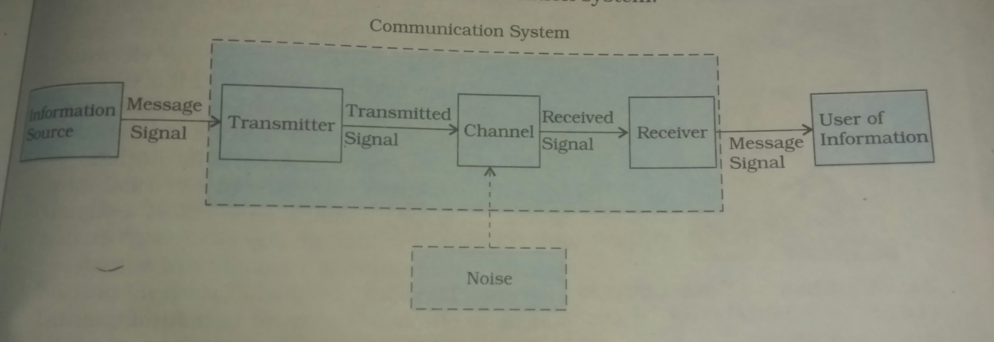 hight resolution of this is representing communication system