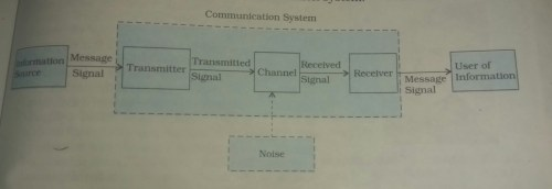small resolution of this is representing communication system
