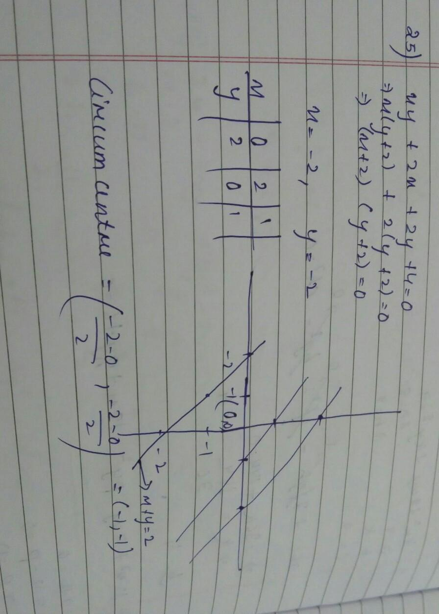 Circumcenter of triangle formed by line xy+2x+2y+4=0 and x