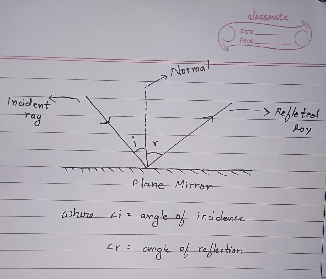 A Ray Of Light Is Incident On A Plane Mirror And The Angle
