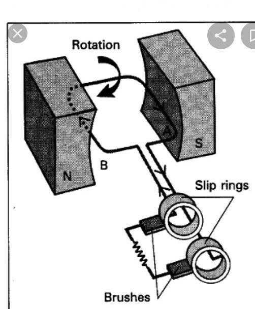 explain the working of AC generator with a neat diagram