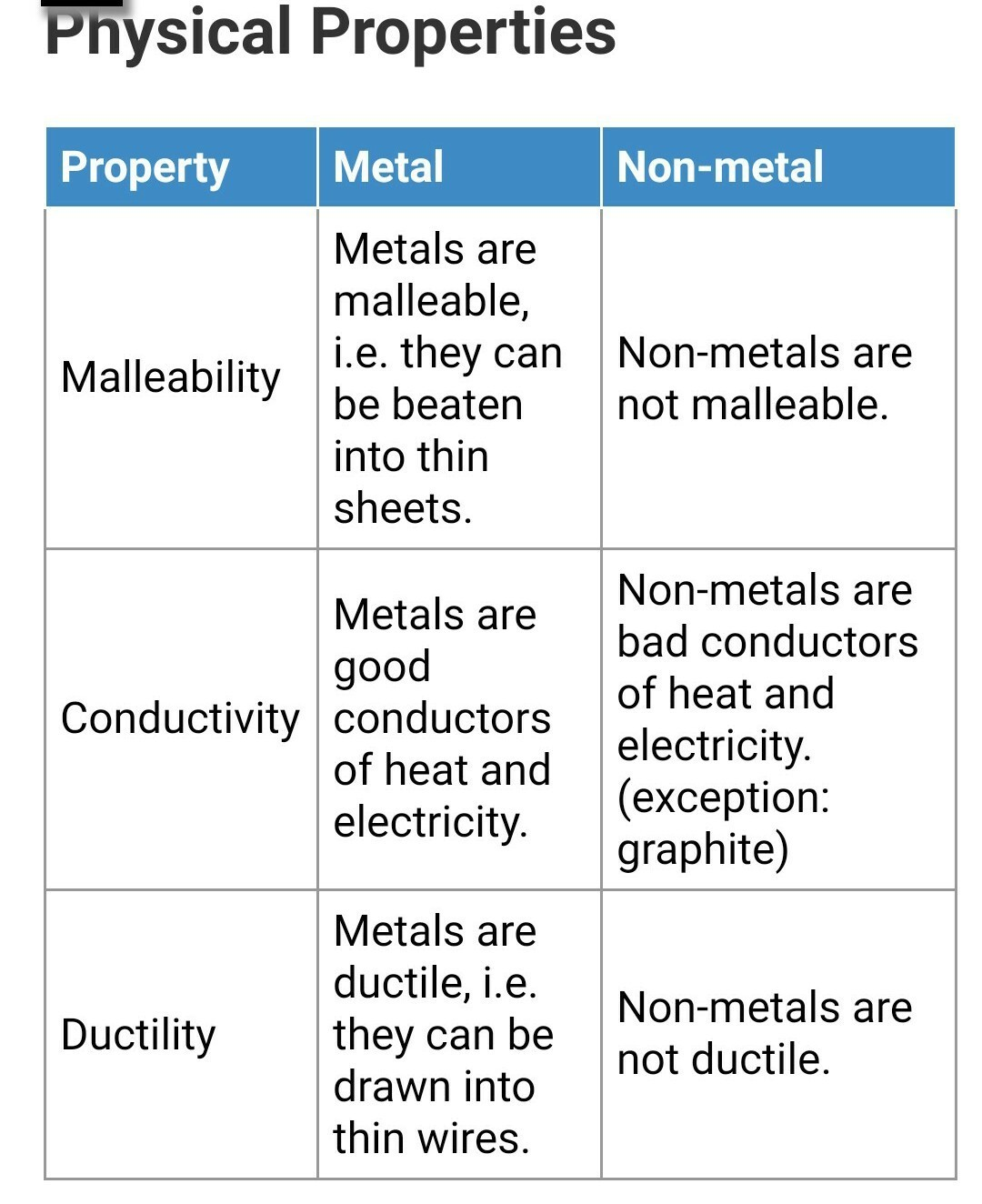 Differentiate Between Metals And Nonmetals On The Basis Of