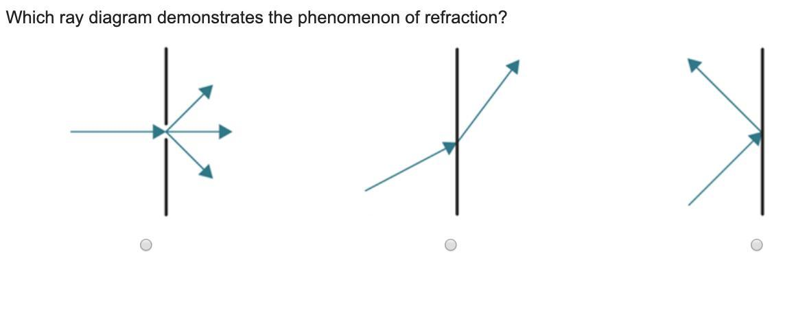 Which ray diagram demonstrates the phenomenon of