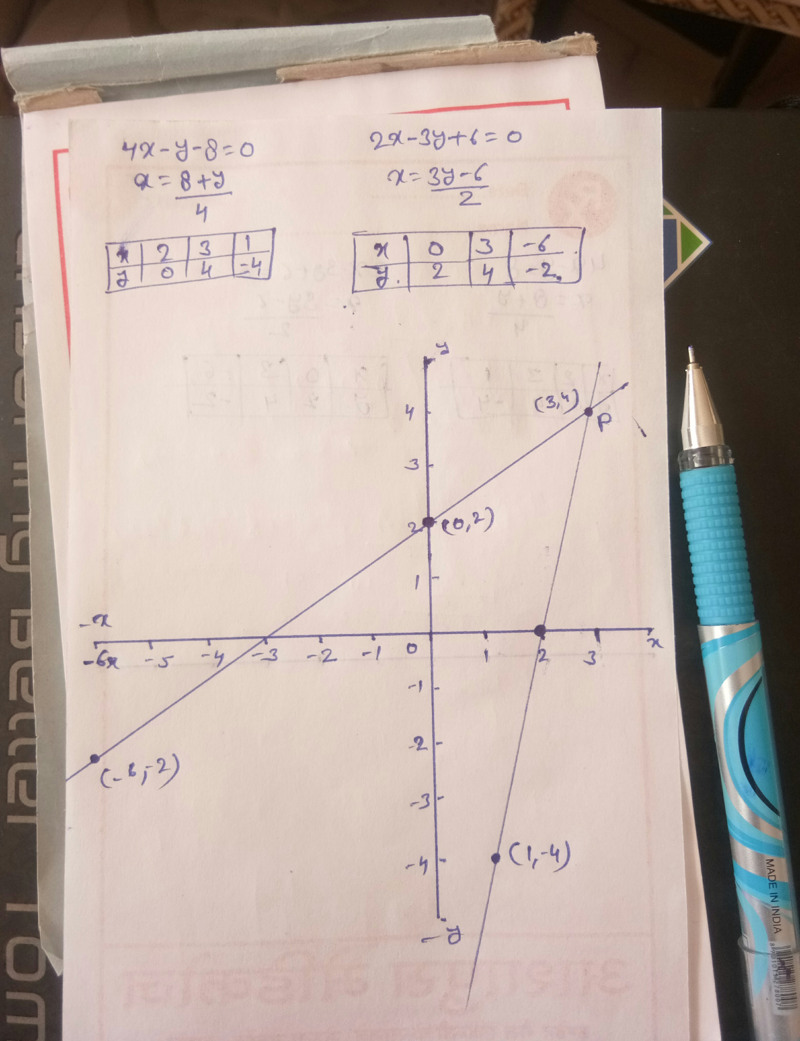 Draw The Graphs Of The Equations 4x Y 8 0 And 2x