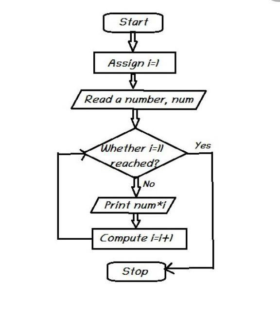 write an algorithm and draw a flow chart to print the