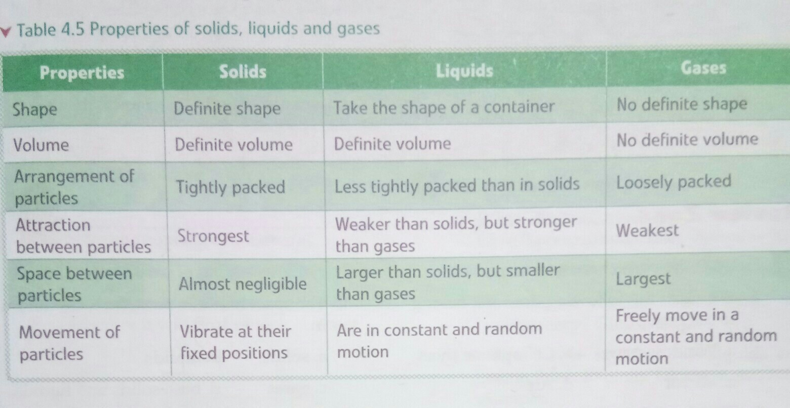 Distinguish between solids. liquids and gases in tabular form under the following characteristics: - Brainly.in