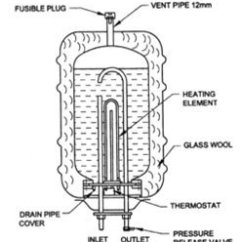 Electric Geyser Wiring Diagram Ford 12 Volt Generator Hg Davidforlife De Collect Information About Working Of And Prepare A Report Rh Brainly In Connection
