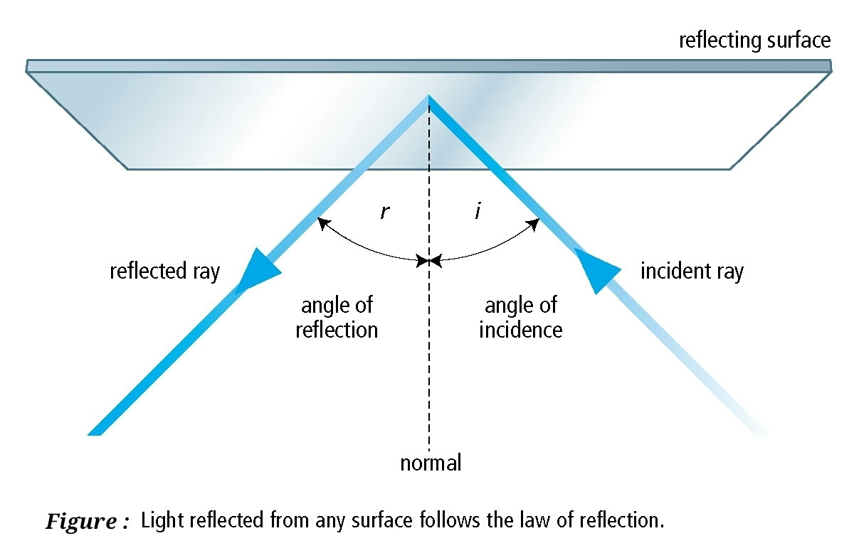 What Are The Laws Of Reflection Explain With Diagram