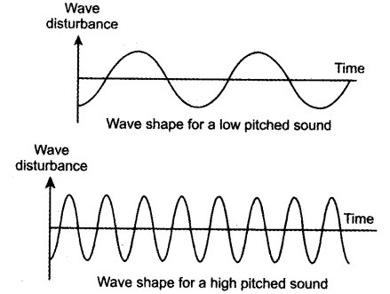 draw diagram to represent sound of: (a) high pitch (b) low