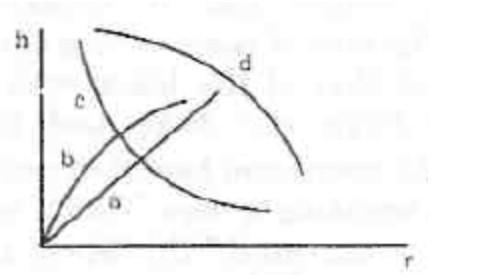 Which of the following graphs may represent the relation