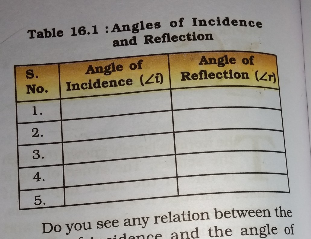 Class 8 Science Table 16 1 Angle Of Incidence And