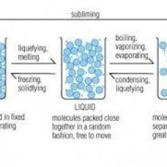 Diagram Of Solid Liquid And Gas Ion Exchange Softening Gases Brainly In 0