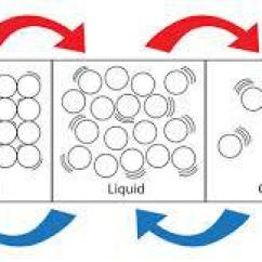 Diagram Of Solid Liquid And Gas 2004 Ford Super Duty Radio Wiring Gases Brainly In This Is The Solids Liquids
